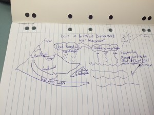 WaterCycle8